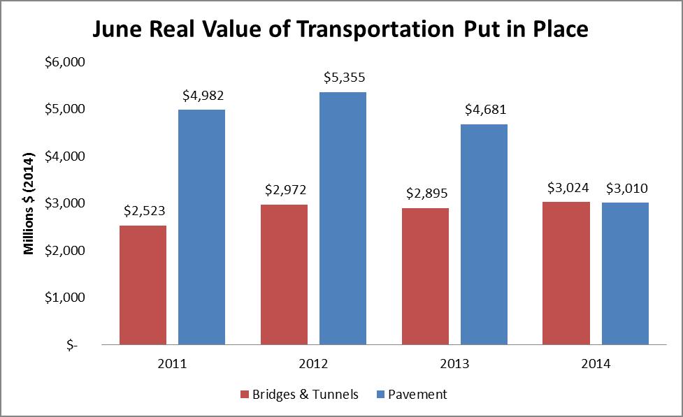 Highway Construction Drops 11% in June