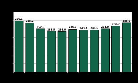 Uptick in March Highway & Bridge Employment, But Still Below Pre-Recession Levels