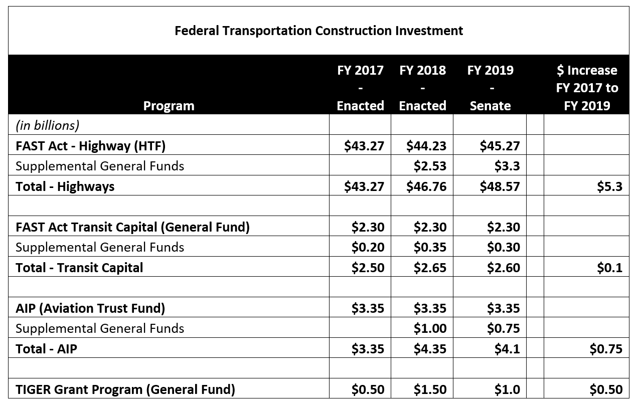 Federal Transportation Construction Investment