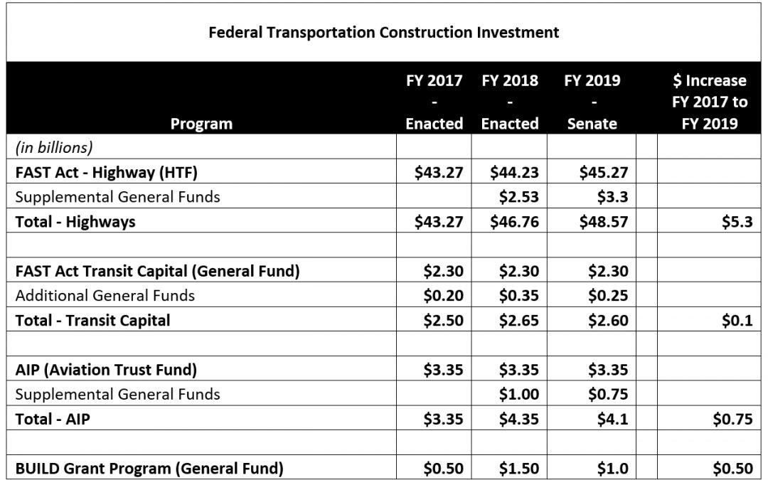 Senate Transportation Bill Clears Next Step