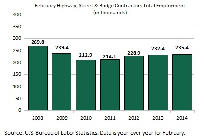 Highway & Bridge Sector Continues to Grow