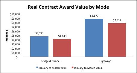 Highway & Bridge Contract Awards Drop