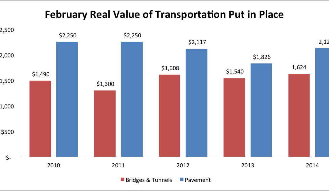 Modest Outlook for February 2014 Transportation Value Put in Place