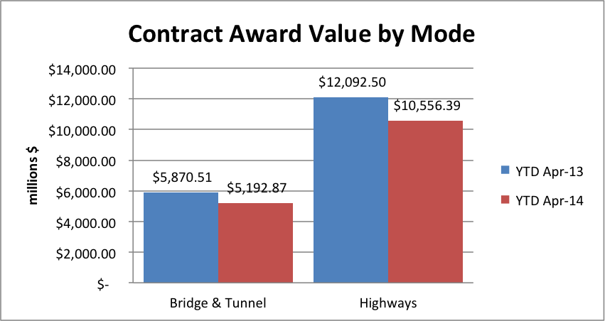 State & Local Governments Continue Pullback on Highway & Bridge Contract Awards