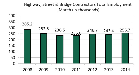 Highway & Bridge Contractors Add Jobs in March 2014