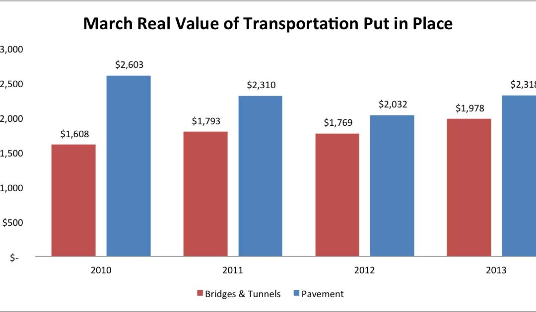Value of Transportation Work Increases in First Quarter