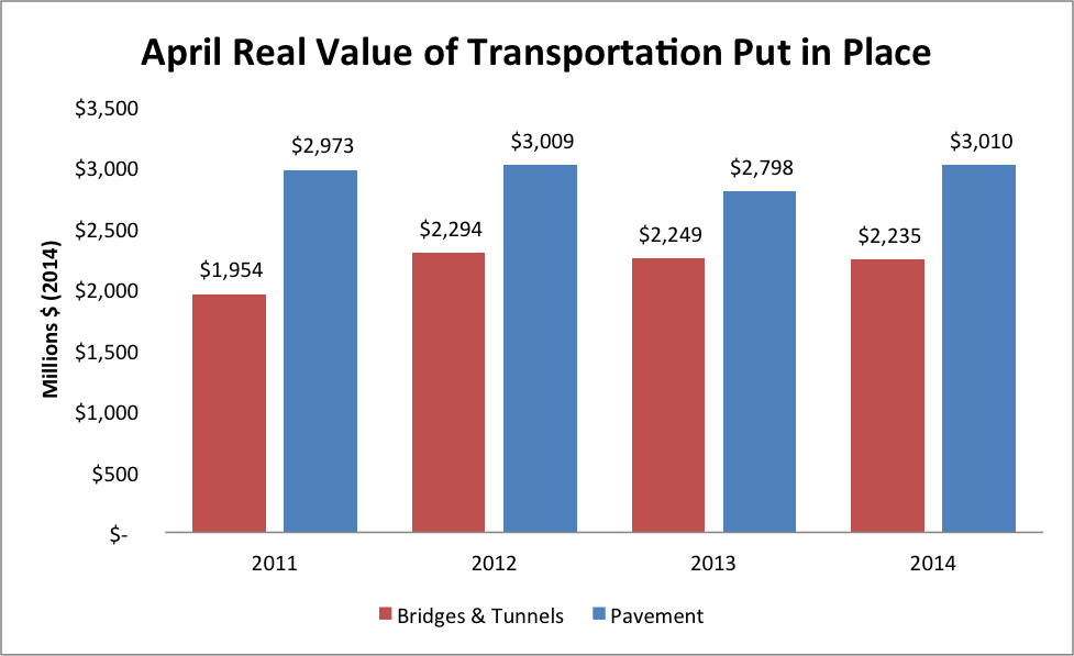Modest Uptick in Transportation Value Put in Place