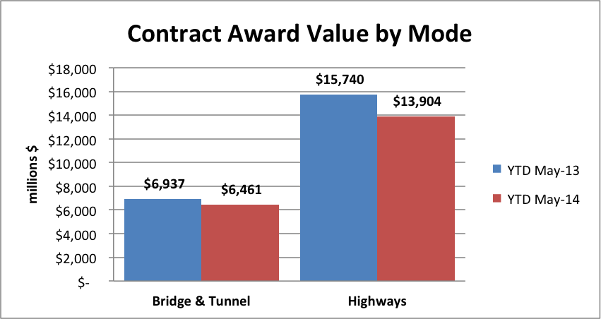 State & Local Government Pullback on Highway and Bridge Contract Awards Continues