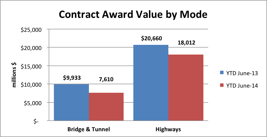 Highway and Bridge Contract Awards Down 14%
