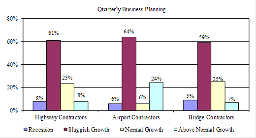 Second Quarter Industry Conditions Survey Results