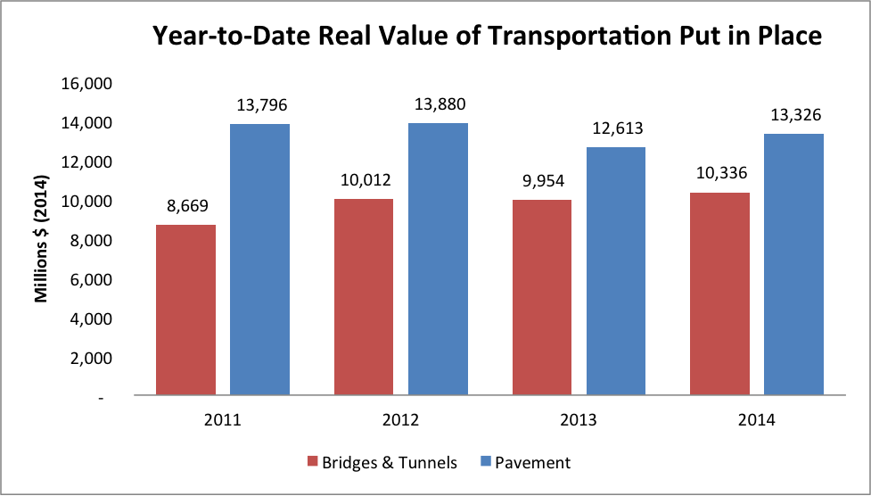 Despite Modest Uptick in Year-to-Date Highway Construction, States Still Face Uncertainty