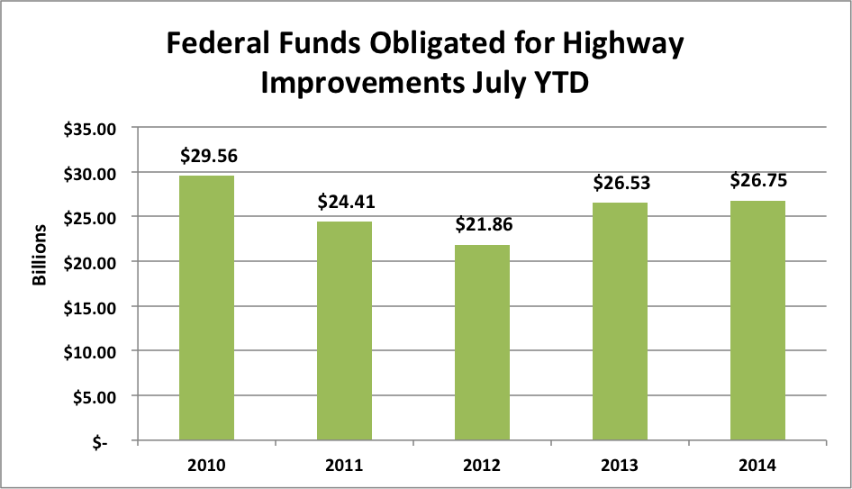 States Continue to Obligate Federal Aid Funds