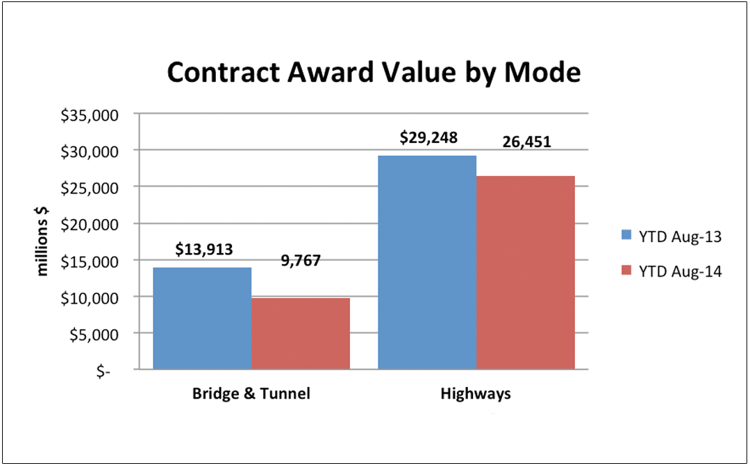 State and Local Pullback Continues – Highway & Bridge Contract Awards Down 16%
