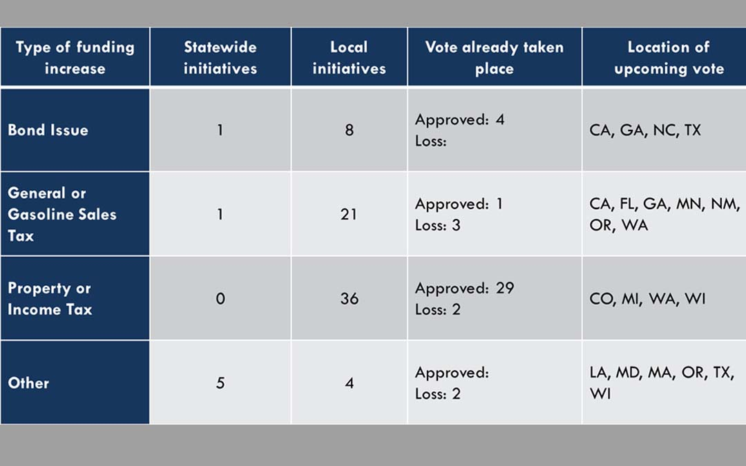 2014 Transportation Ballot Measures