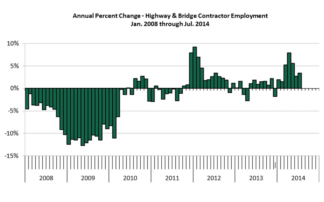 Highway & Bridge Contractors Increase Employment During Construction Season
