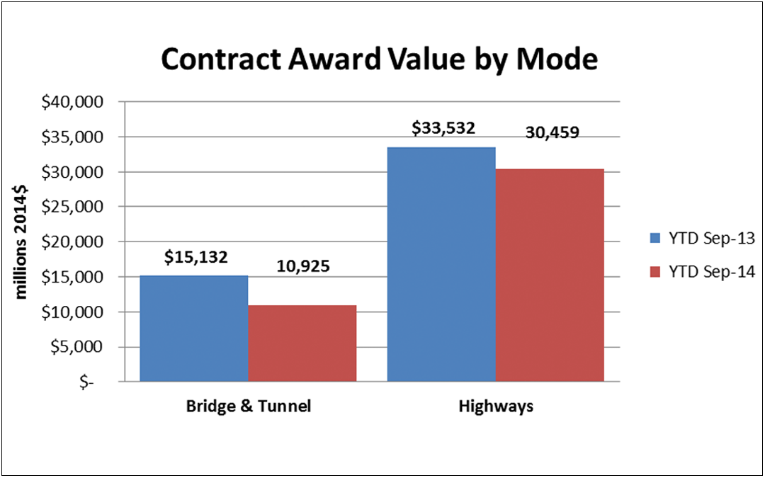 State and Local Pullback Persists: Highway & Bridge Contract Awards Down 15 Percent