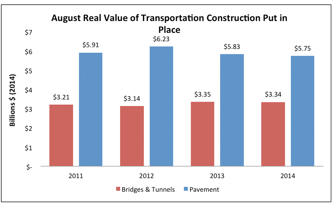 Highway and bridge construction work down slightly in August