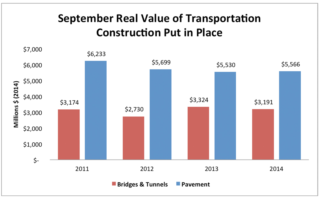 Highway and Bridge Construction Market Flat In September