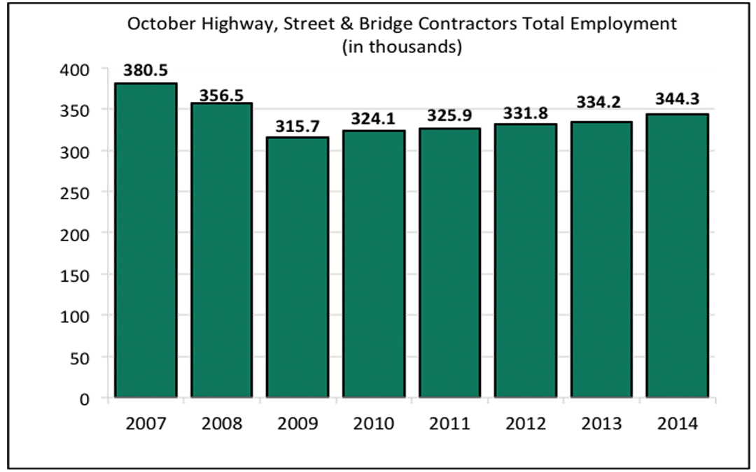 Highway & Bridge Employment Outlook Improving, But Still Below Pre-Recession Levels