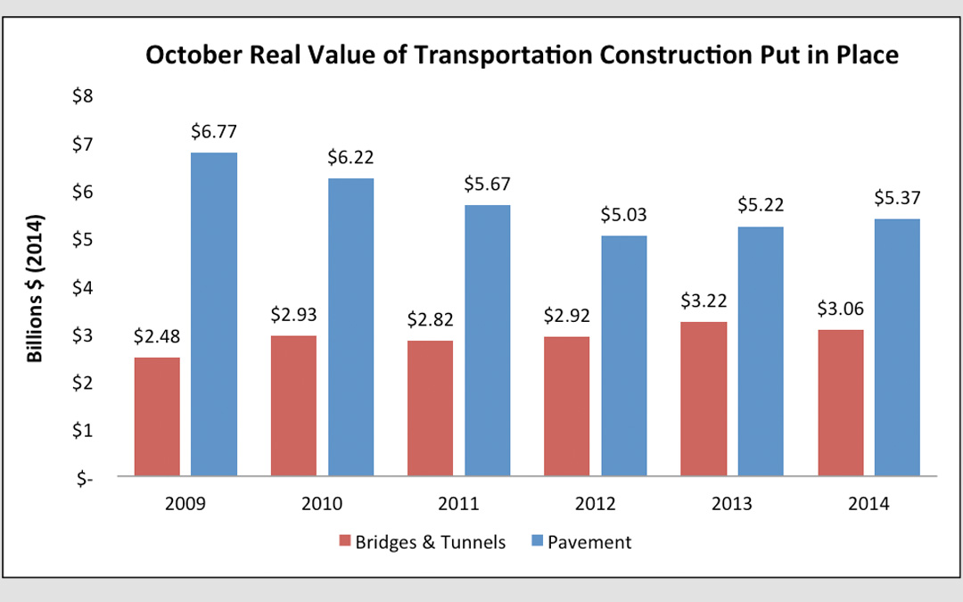 Highway and Bridge Construction Down Slightly in October