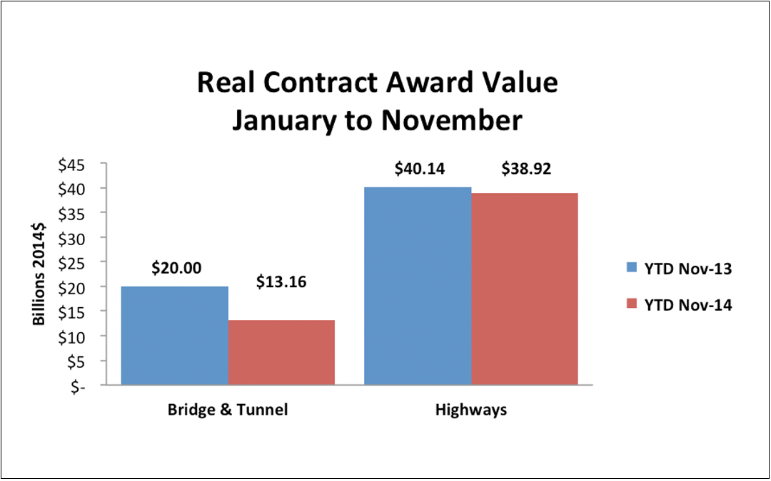 Highway & Bridge Contract Awards Down 13 Percent Through November