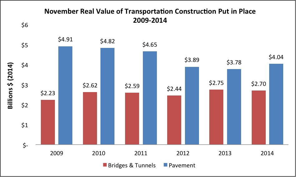 Highway & Bridge Construction Up Slightly in November, Still Below Recession Levels