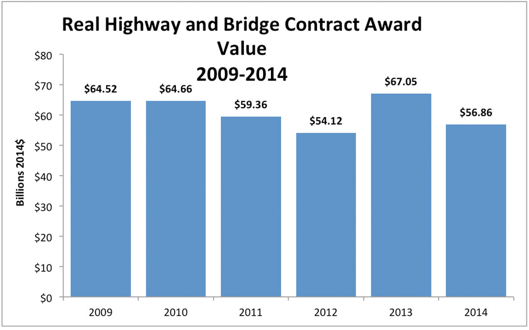 Highway & Bridge Contract Awards Down 15 Percent in 2014, Below Recession Levels