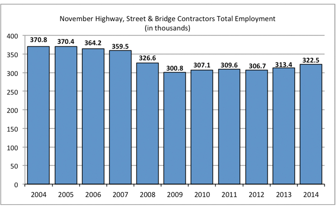 Highway & Bridge Employment Outlook Slowly Improving, But Still Below Pre-Recession Levels