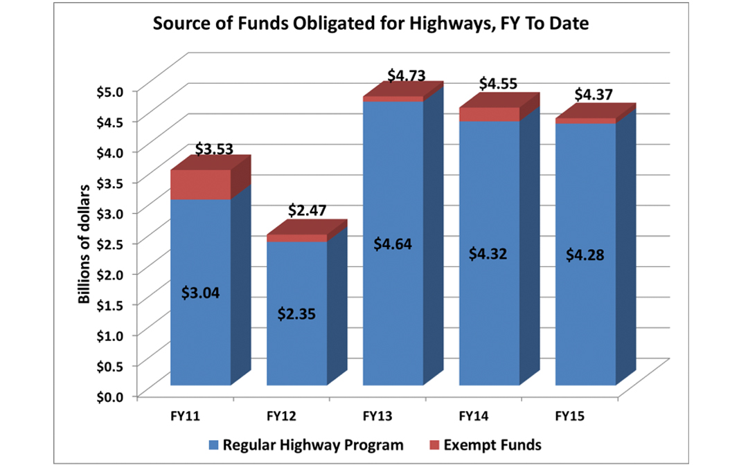 Highway & Bridge Obligations See Slow Pace During First Three Months of Fiscal Year