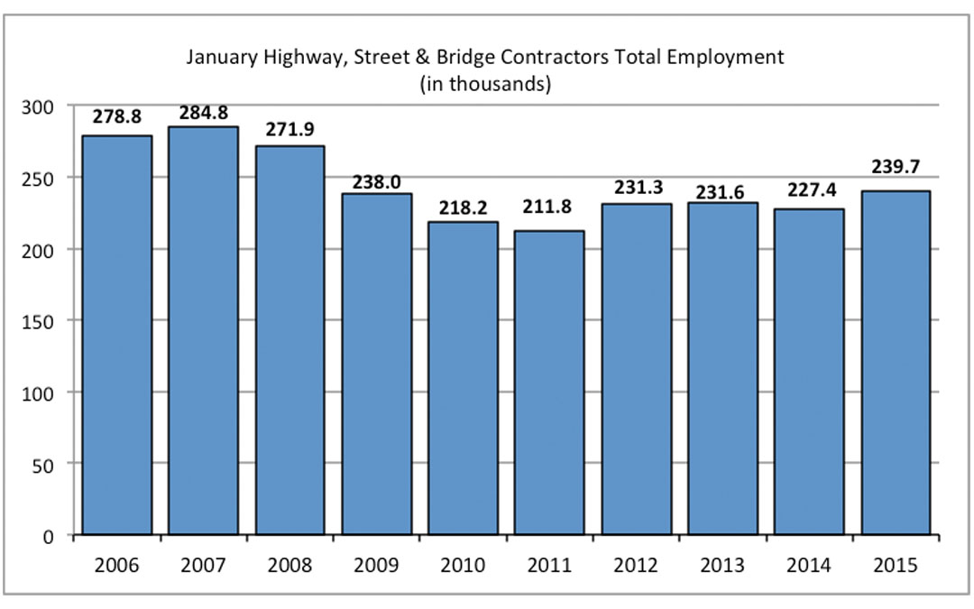 Highway & Bridge Employment Remains Below Pre-Recession Levels