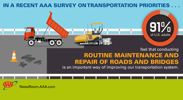 Two New Polls Show Americans Overwhelmingly Support Increased Funding for Infrastructure