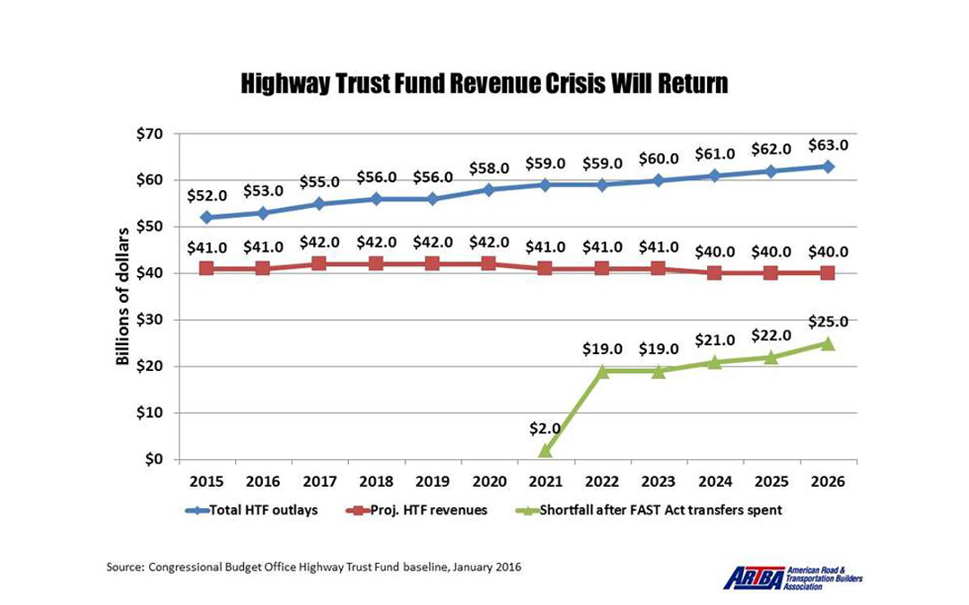 Highway Trust Fund Crisis Right Around Corner, New Study Shows