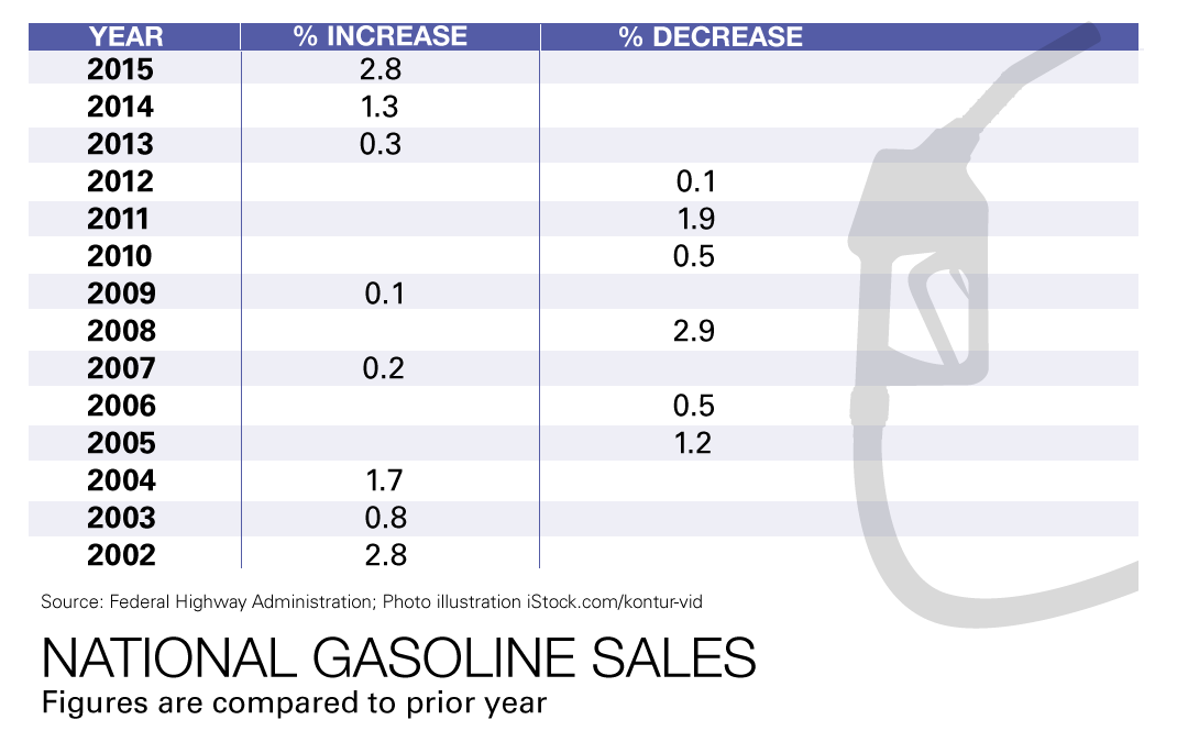 Gasoline Sales Have Largest Increase in 14 Years