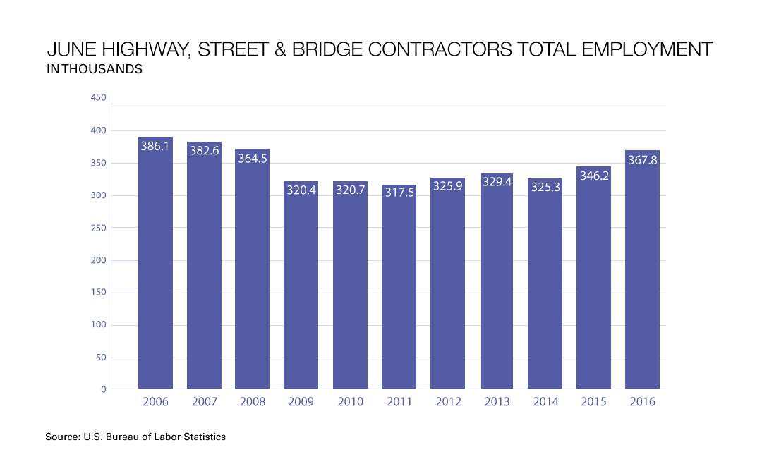 Highway & Bridge Employment Approaching Pre-Recession Levels
