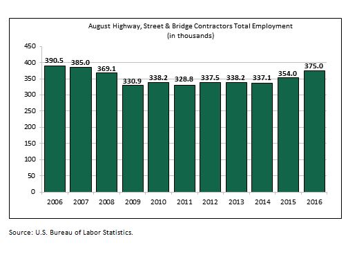 August Uptick Indicates that Highway & Bridge Employment Approaching Pre-Recession Levels