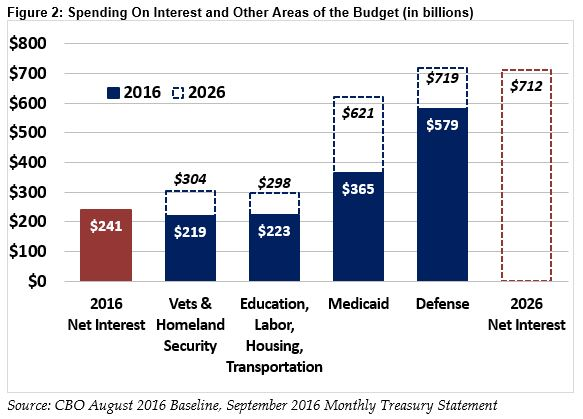 Annual Interest Payment on Debt 4X Highway/Transit Investment
