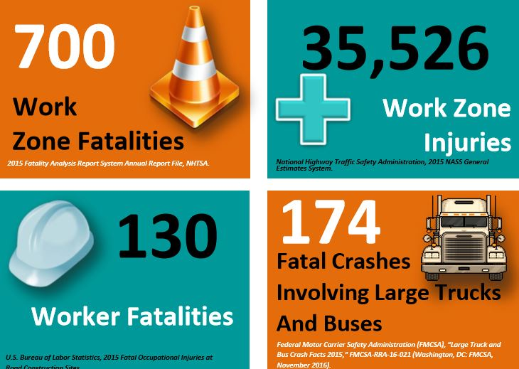 National Work Zone Awareness Week Begins Monday