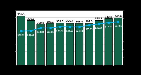 Highway & Bridge Construction Sectors Report More Jobs, Higher Wages