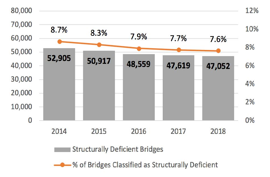 More than 47,000 U.S. Bridges in Poor Condition as Pace of Repair Slows, ARTBA Analysis Shows
