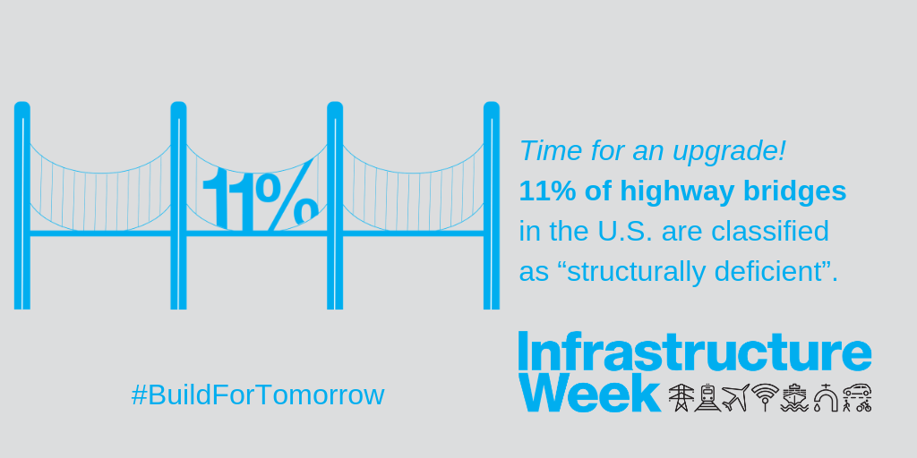 National Infrastructure Week Educates Public on Importance of Funding
