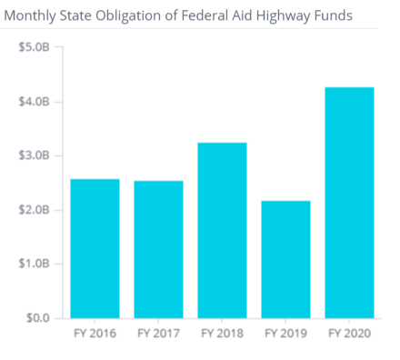States Obligate $15.6 Billion in FY 2020 Federal-Aid Highway Construction Funds