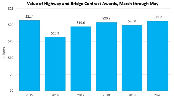 States Continue to Increase Highway & Bridge Contract Awards