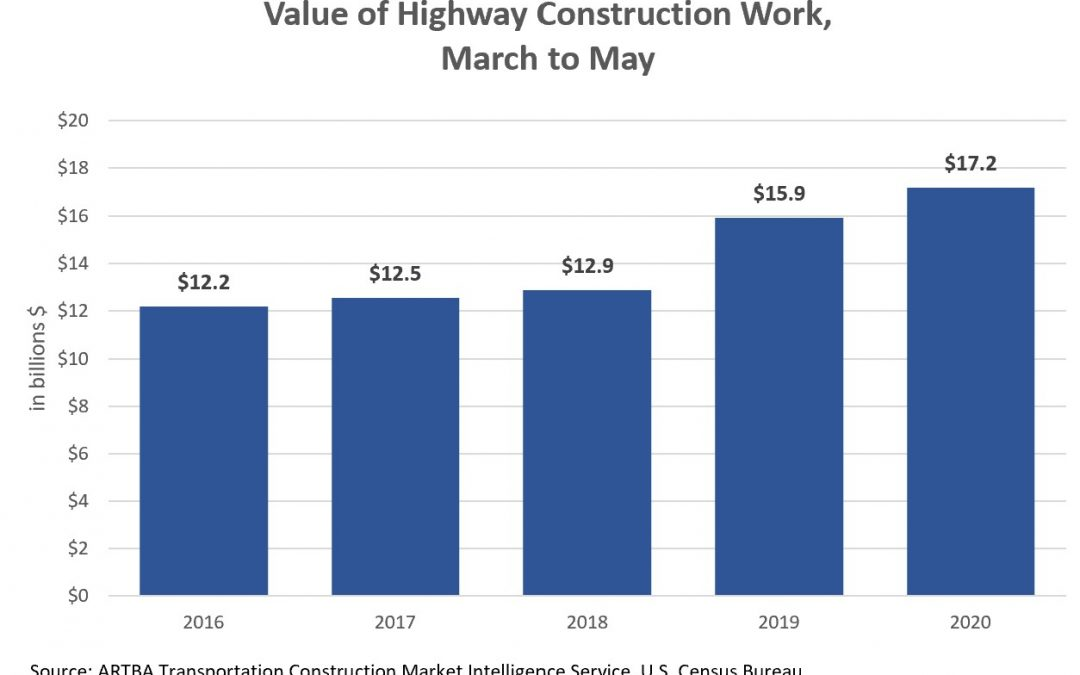 Highway Construction Activity Up 9 Percent in May