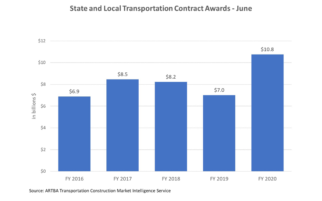 Value of June Transportation Contract Awards Sets New Record