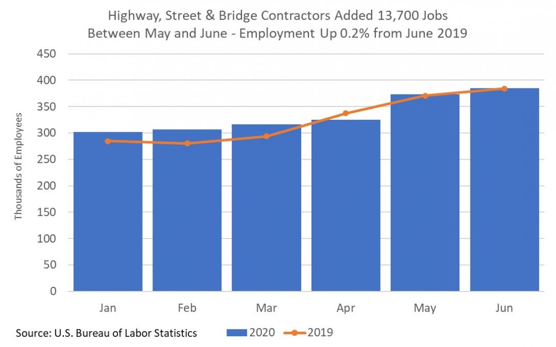 Highway Construction Employment Increased in June as Work Continues
