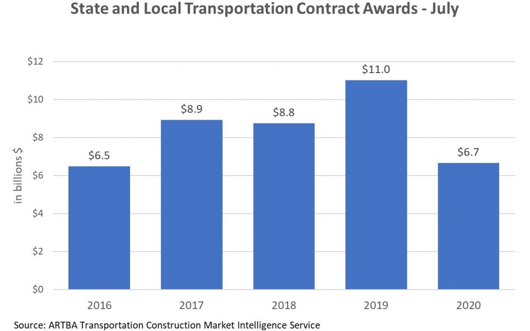 State & Local Government Contract Awards Down as Fiscal 2021 Begins