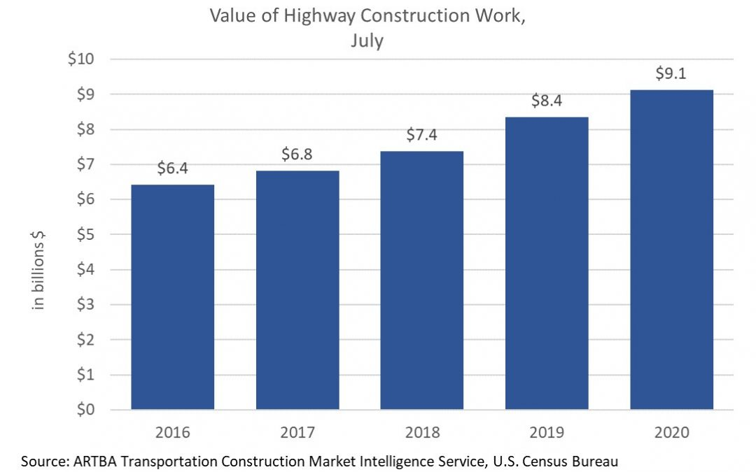 July Value of Highway & Pavement Construction Work Up 9 Percent