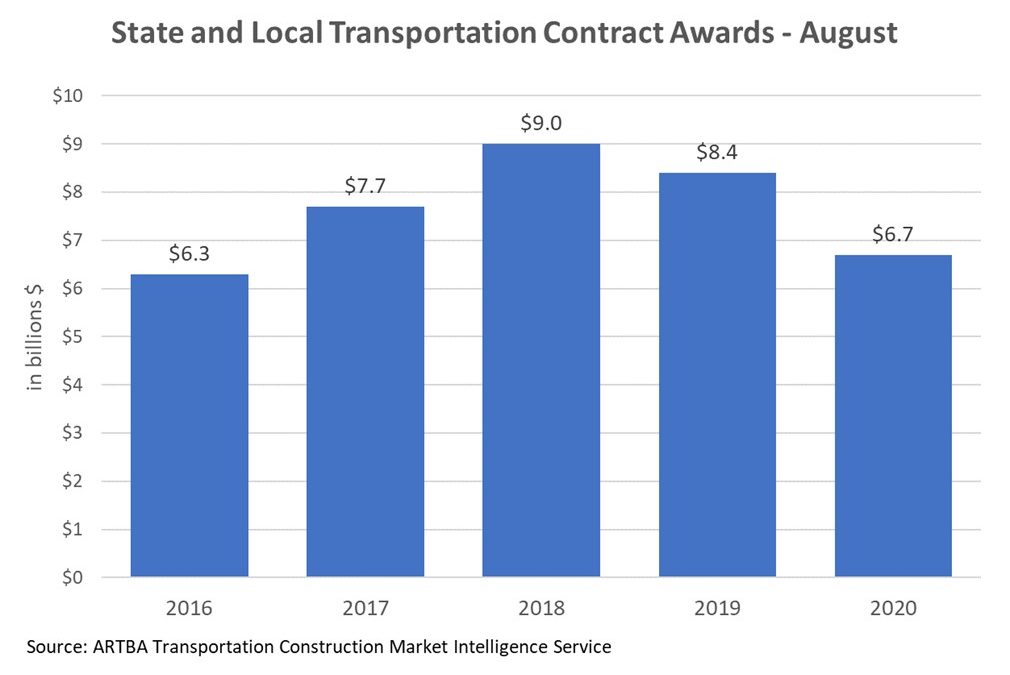 State & Local Government Contract Awards Down in August