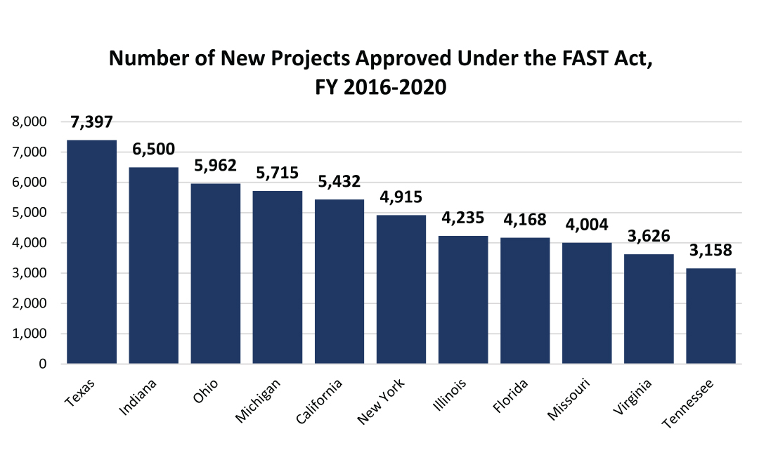FAST Act Funded Nearly 110,000 Road & Bridge Projects