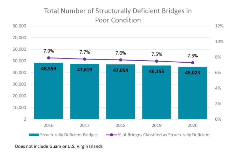 ARTBA Releases Latest U.S. Bridges Conditions Analysis
